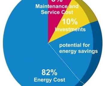 oszczędność energii a sprężarki zmiennoobrotowe
