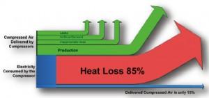 odzysk ciepła wsprężarkach