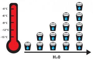 Woda wsprężonym powietrzu