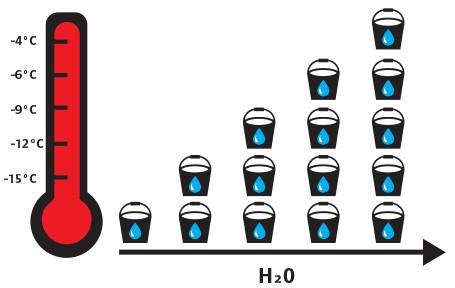 Woda w sprężonym powietrzu
